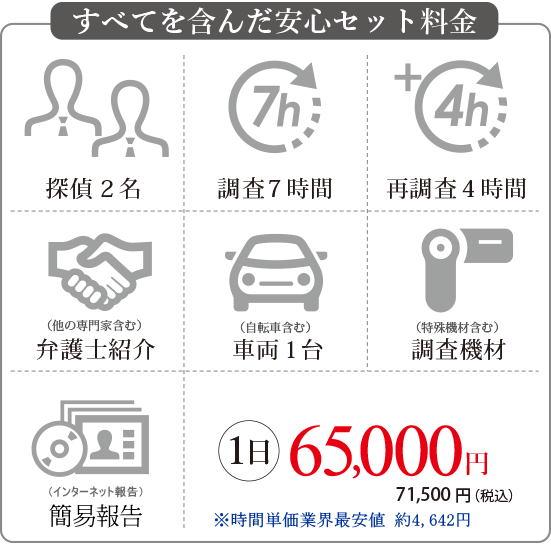 探偵2名、調査7時間、保証4時間、車両1台 すべてを含んで65,000円時間単価最安値でもプロの調査品質